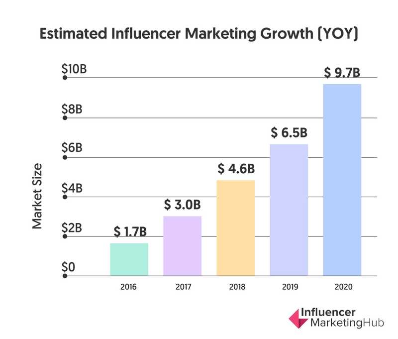 Graph showing estimated year-on-year growth of the influencer marketing industry