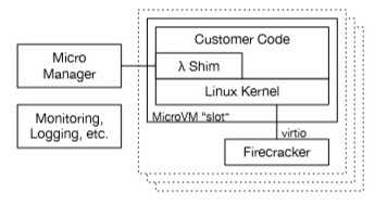 Diagram showing the overall architecture of the Lambda Worker.